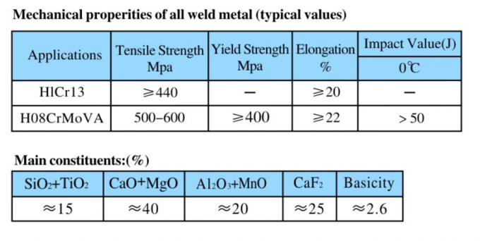 Special Agglomerate Type Welding Flux Welding Material For Heat Resistance Steel